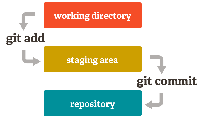 git staging area